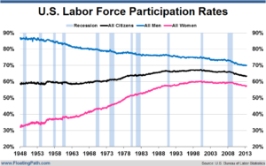 U.S. Labor Force Participation Rates